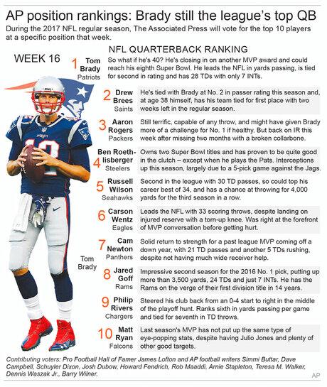 NFL QB RANKING WK 16