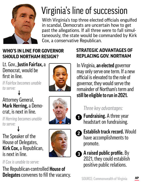 VIRGINIA GOVERNOR SUCCESSION update