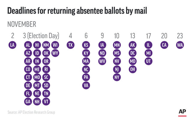 Deadline dates by state for absentee ballots to be returned by mail;