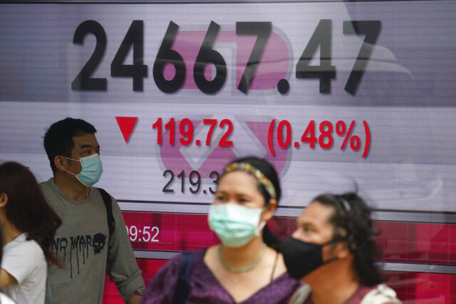 People wearing face masks walk past a bank's electronic board showing the Hong Kong share index in Hong Kong, Wednesday, Oct. 28, 2020. Asian shares headed lower Wednesday on worries about rising virus counts and Washington's inability to deliver more aid to the economy. (AP Photo/Kin Cheung)