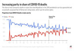 New coronavirus deaths for states that voted for Hillary Clinton and Donald Trump in 2016;