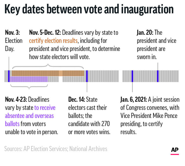 Graphic shows key dates between Election Day and the presidential inauguration.;