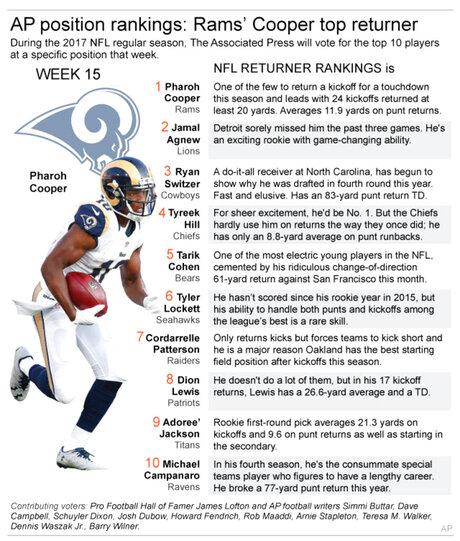 NFL KR RANKING WK 15