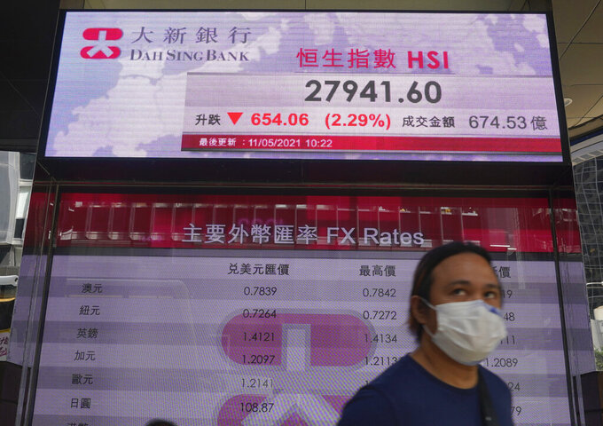 A man walks past a bank's electronic board showing the Hong Kong share index at Hong Kong Stock Exchange Tuesday, May 11, 2021. Shares dropped Tuesday in Asia after selling of several Big Tech companies pulled U.S. benchmarks lower. (AP Photo/Vincent Yu)