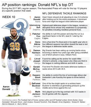 NFL DT RANKING WK 10
