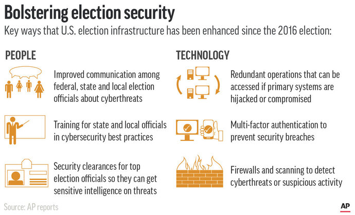Changes in U.S. election election system security since 2016;