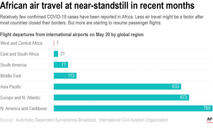 Relatively few confirmed COVID-19 cases have been reported in Africa. Less air travel might be a factor after most countries closed their borders. But more are starting to resume passenger flights.;
