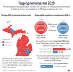 Graphic shows data associated with Michigan voting in the 2016 presidential election;