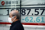 A man with a protective mask walks past an electronic stock board showing Japan's Nikkei 225 index at a securities firm Wednesday, April 8, 2020, in Tokyo. Asian shares were mostly lower after gyrating in early trading amid uncertainty over the coronavirus outbreak. Japan's Nikkei 225 inched up in Wednesday morning trading, but benchmarks in Australia, South Korea and Chine are lower. (AP Photo/Eugene Hoshiko)