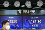 A currency trader walks by screens showing the Korea Composite Stock Price Index (KOSPI), left, and the foreign exchange rate between U.S. dollar and South Korean won at a foreign exchange dealing room in Seoul, South Korea, Thursday, Sept. 16, 2021. Stocks were mostly lower in Asia on Thursday after Japan and China released data that were weaker than expected. (AP Photo/Lee Jin-man)