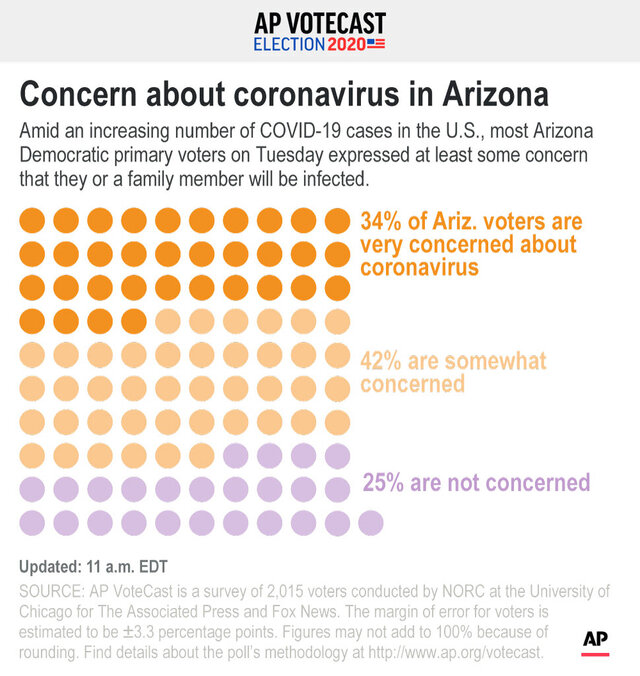Concerns over coronavirus by Democratic voters in Arizona;