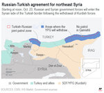How Syria might look following implementation of the Russia-Turkish deal.;