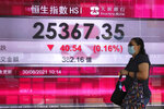A woman wearing a face mask walks past a bank's electronic board showing the Hong Kong share index in Hong Kong, Monday, Aug. 30, 2021. Asian shares were mostly higher Monday, as investors interpreted comments from the head of the U.S. Federal Reserve as signaling low interest rates were here to stay for some time.  (AP Photo/Kin Cheung)