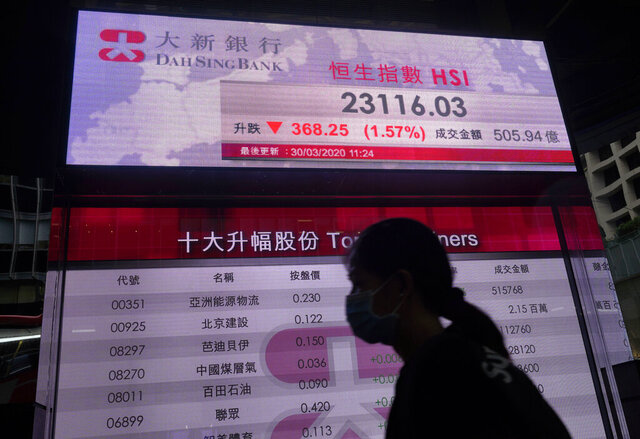 A woman wearing a face mask walks past a bank's electronic board showing the Hong Kong share index at Hong Kong Stock Exchange Monday, March 30, 2020. Asian shares started the week with further losses as countries reported surging numbers of infections from the coronavirus that has prompted shutdowns of travel and business in many parts of the world.(AP Photo/Vincent Yu)